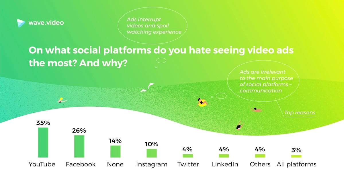 State of Social Video Ads
