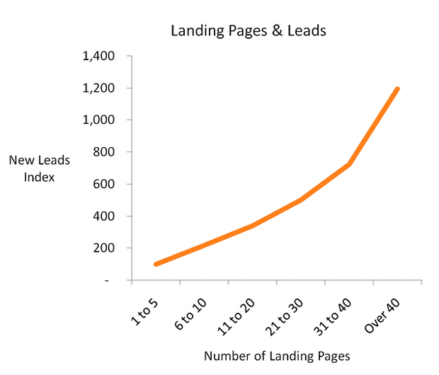 Leads and video landing pages - graph